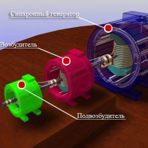 Система возбуждения синхронного генератора